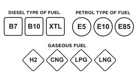 Sabes qué etiqueta representará a tu coche al repostar